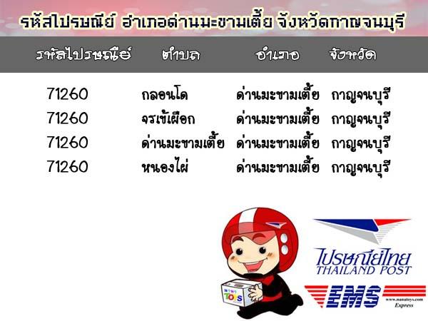 รหัสไปรษณีย์จังหวัดกาญจนบุรี